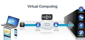 HDX blog virtualizandoconcitrix.wordpress.com