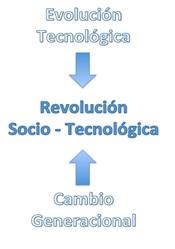 Evolución Tecnológica Revolución tecnológica blog virtualizando con Citrix