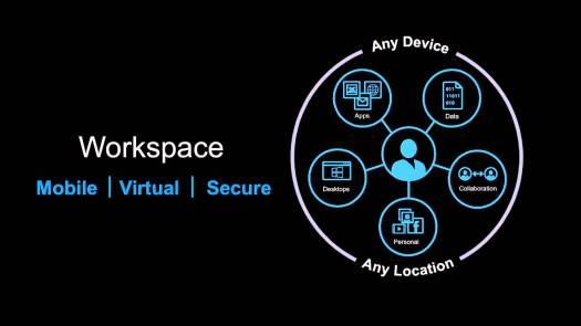 Citrix Workspace Suite blog virtualizando con citrix 2