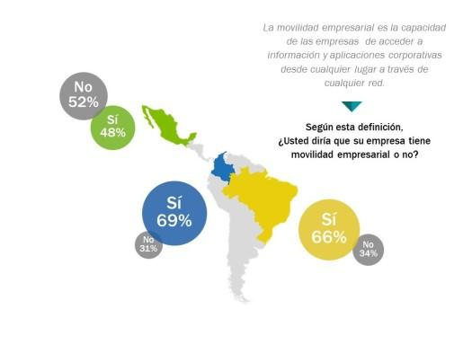 Estudio políticas de movilidad empresarial Latinoamérica blog virtualizando con Citrix