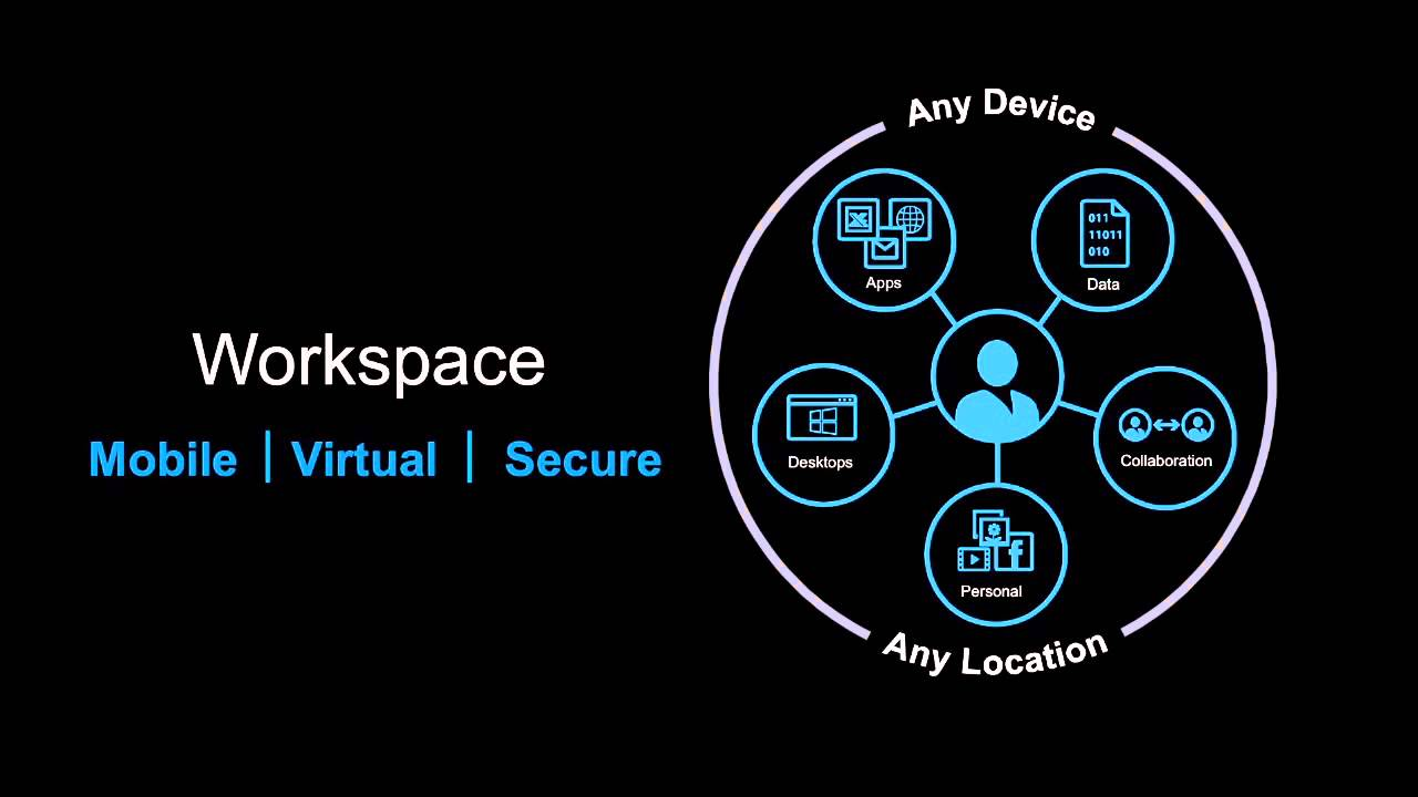 Citrix Worskpace blog virtualizando redes con citrix